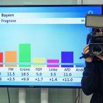 Exit poll: ХСС теряет парламентское большинство в Баварии