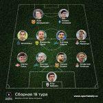 Форвард сборной Азербайджана попал в символическую сборную чемпионата России