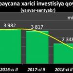 Иностранных инвесторов привлекает лишь один сектор азербайджанской экономики