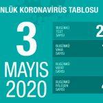 В Турции от COVID-19 вылечились свыше 63 тыс человек