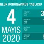 В Турции суточный прирост заражений коронавирусом достиг месячного минимума