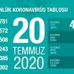 В Турции от COVID-19 вылечились свыше 203 тыс человек
