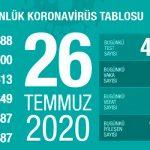 Свыше 209 тыс человек вылечились от COVID-19 в Турции